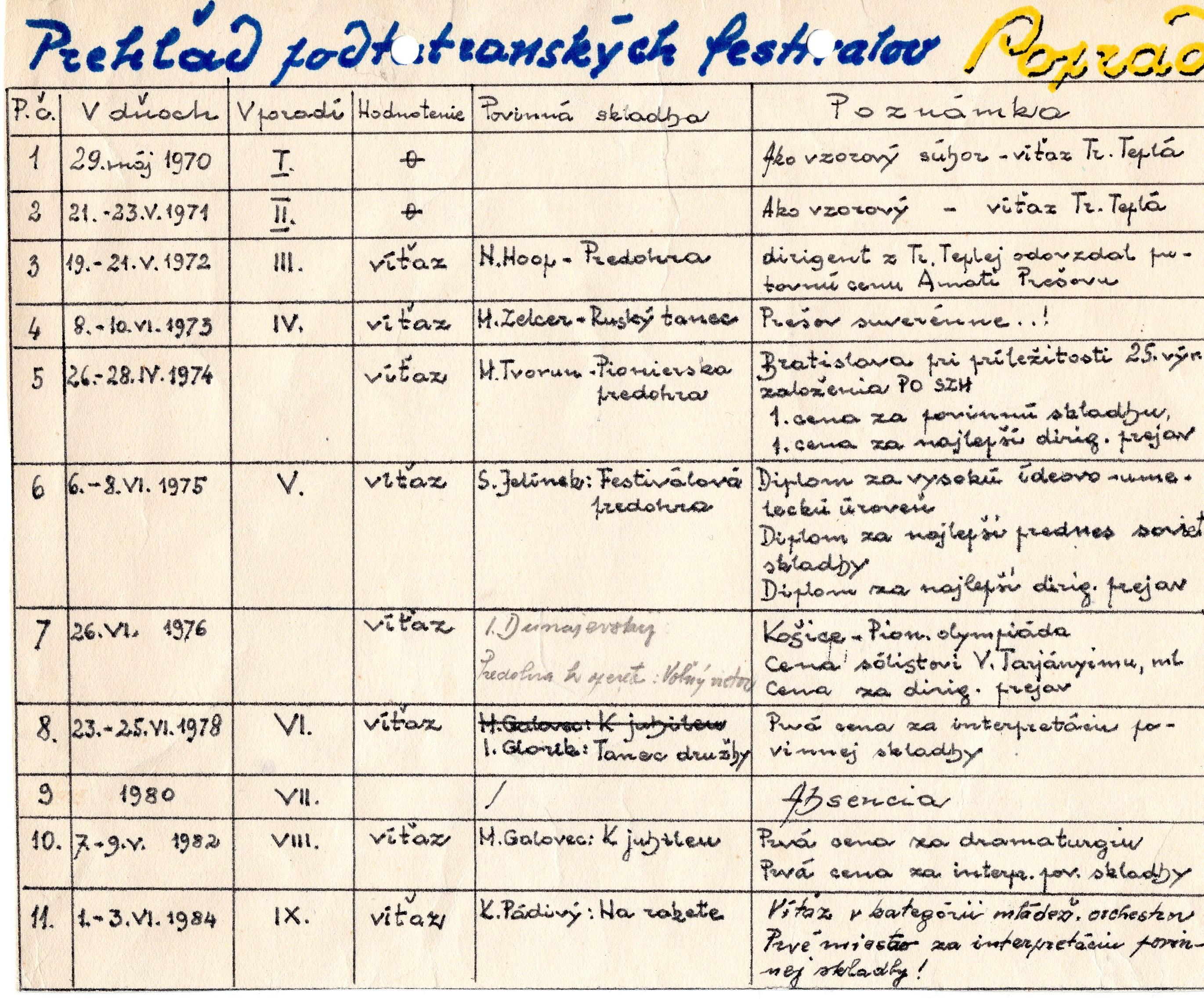 Najčastejšie hrané skaldby na výročných koncertoch 1963-1984